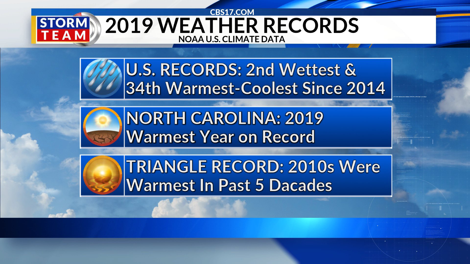 North Carolina experiences hottest year on record in 2019, NOAA reports