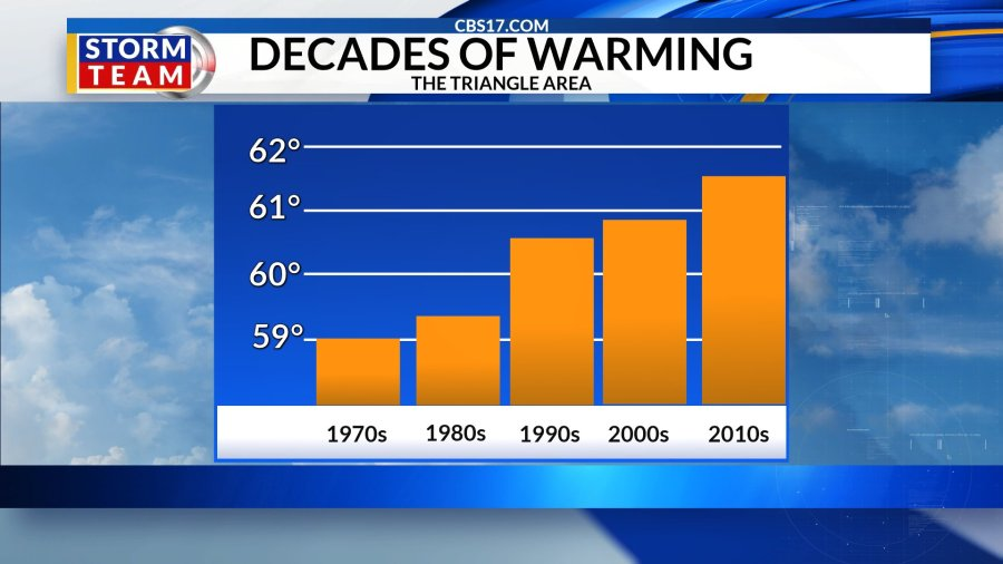 North Carolina experiences hottest year on record in 2019, NOAA reports 4